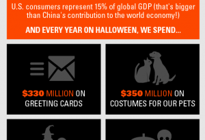 The Business of Halloween: By the Numbers (Infographic)