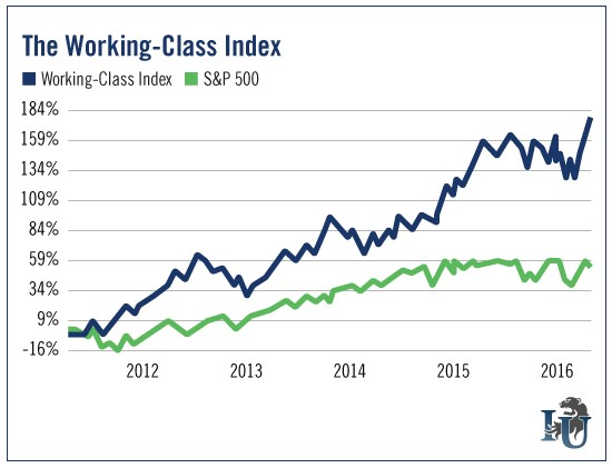 Working-Class Index
