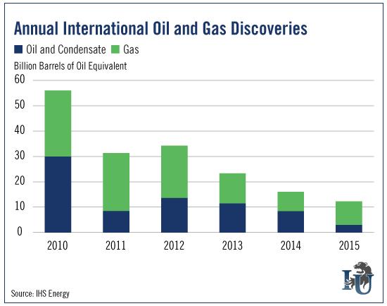 peak-oil-time-to-panic