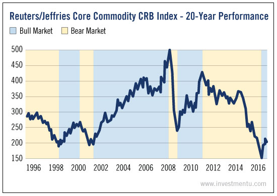 commodity crb index