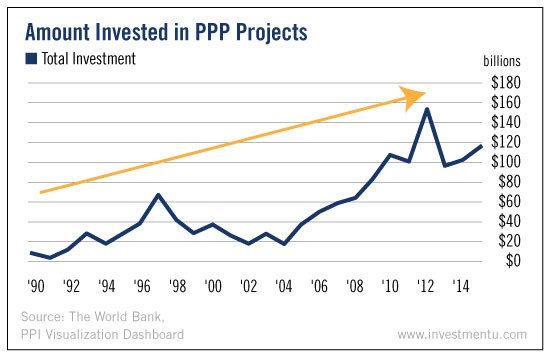 infrastructure investment chart