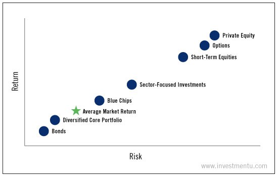 risk return investment strategy