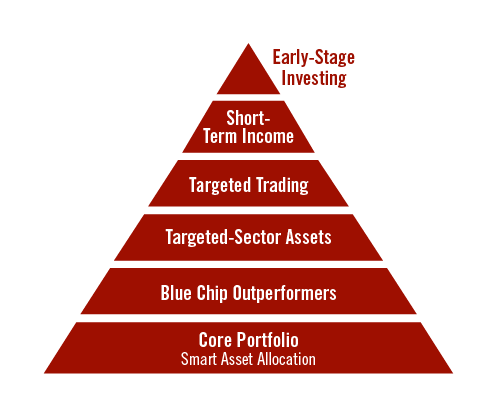 wealth pyramid investment strategy