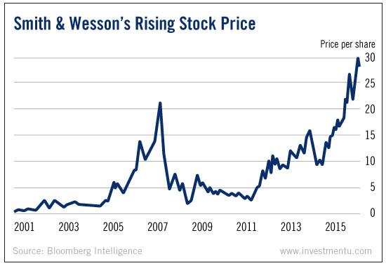 gun manufacturer stocks