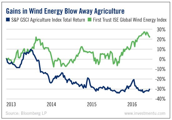 wind farms midwestern agriculture