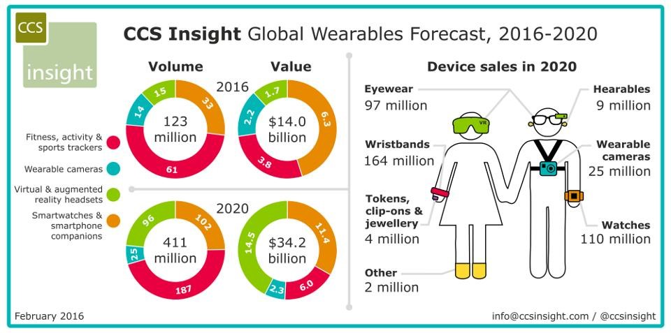 ccs-global-wearables-forecast-2016-2020