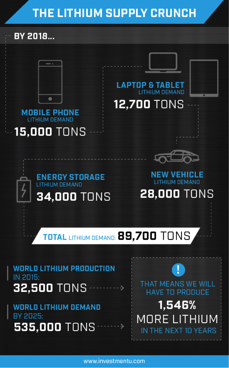 lithium demand 1