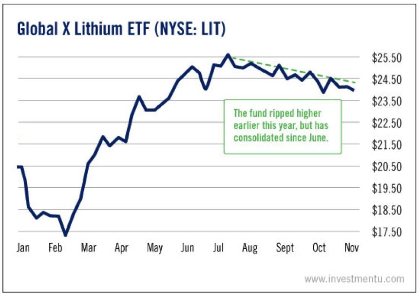 lithium demand 2