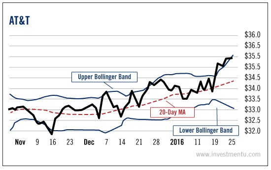 bollinger-bands-price-volatility-2