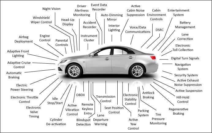 iot-car-features