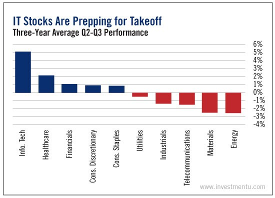 iot technology stocks chart