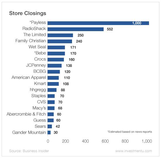 Sears Holdings Corporation (NASDAQ:SHLD) Broker Views On Wall Street