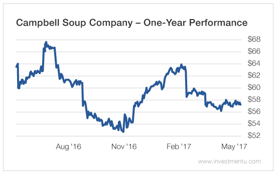 Camden-based Campbell Soup misses Wall Street forecasts