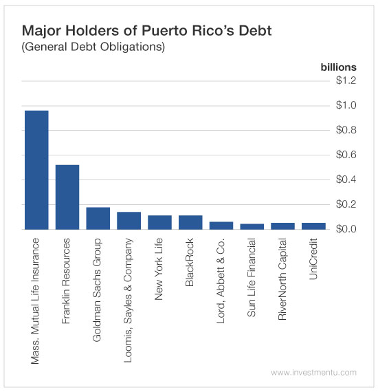 puerto-rico-bad-debt-1