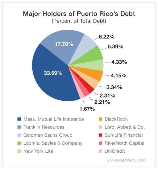 puerto-rico-bad-debt-2