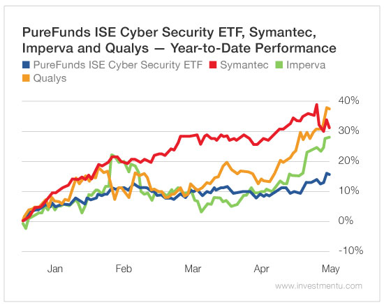wannacry-ransomware-cybersecurity-stocks-1