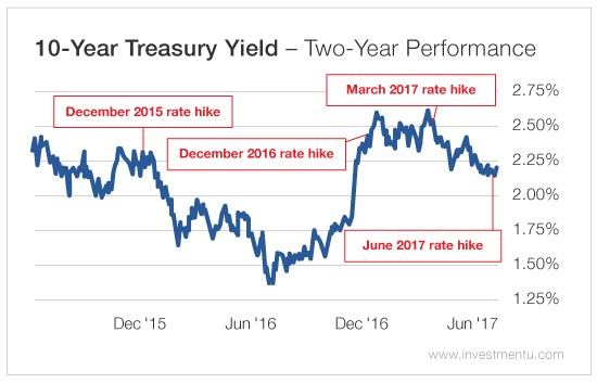 fed rate treasury yields 1