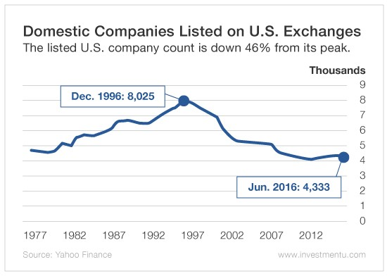 publicly traded companies 1