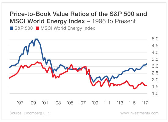 energy sector value stocks 1