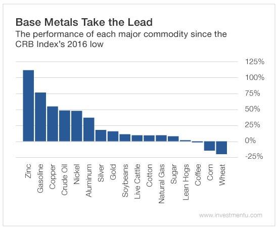 base metals 2