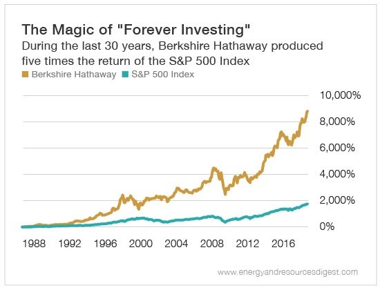 long-term investing 2