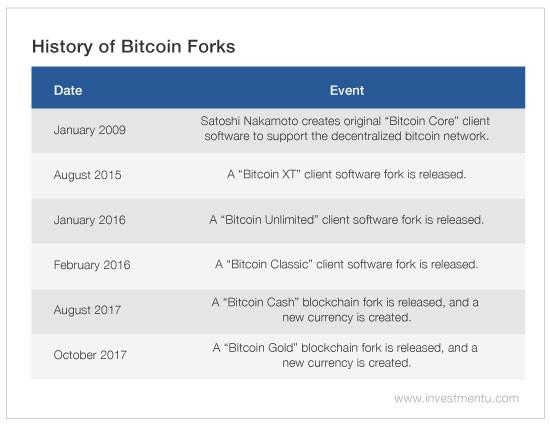 bitcoin forks 1
