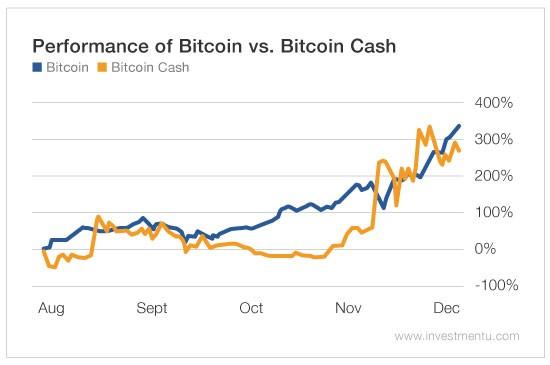 bitcoin forks 2