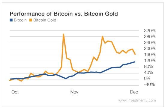 bitcoin forks 3