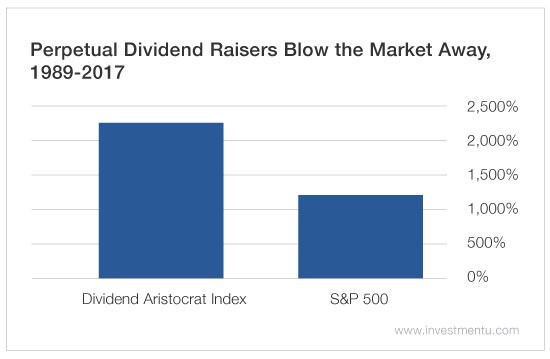 dividend increases 2