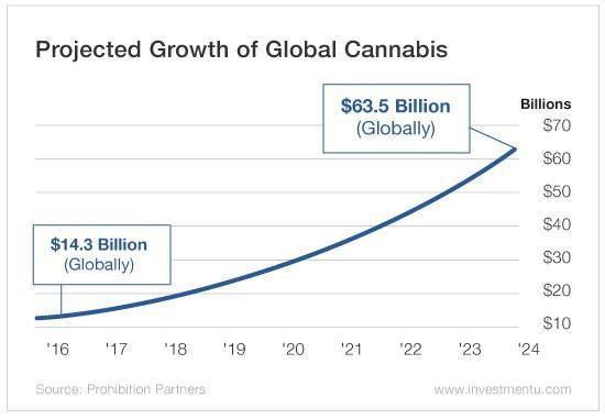 growing industry 2