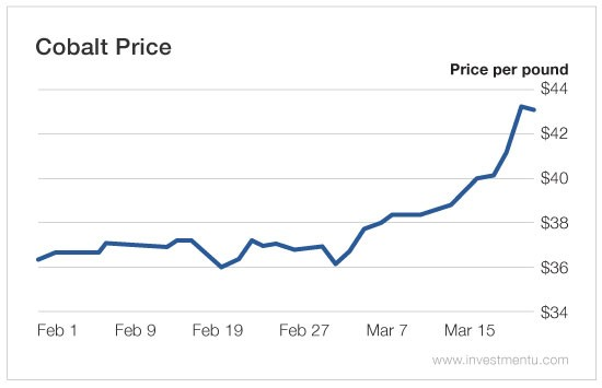 cobalt prices 1