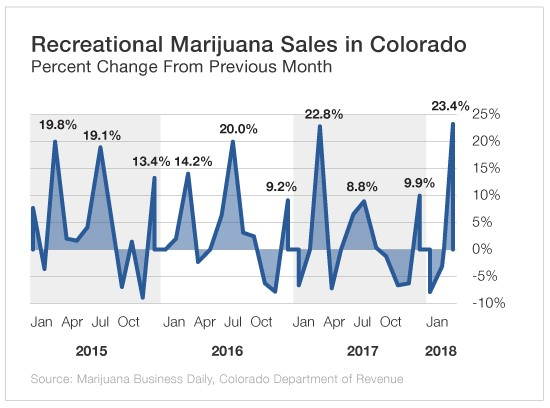 legal marijuana seasonal industry 1