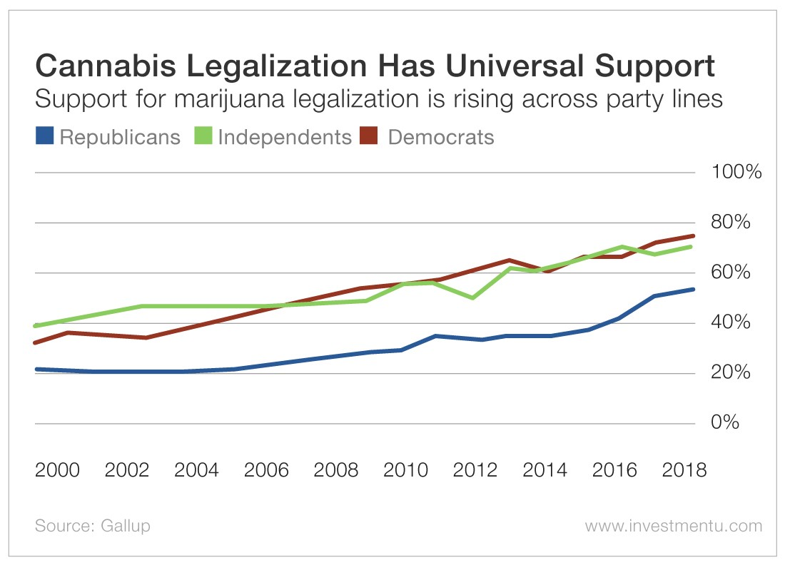 Cannabis Legalization Has Universal Support