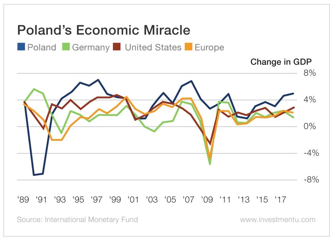 Poland's Economic Miracle