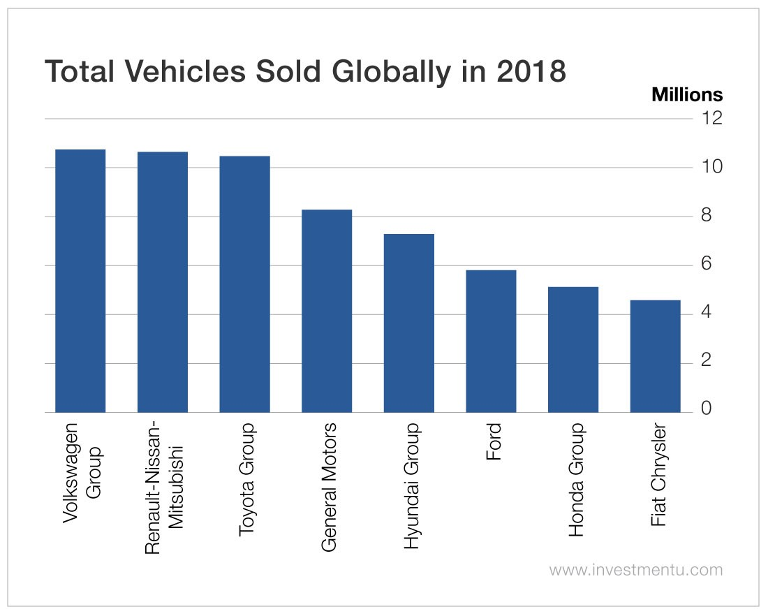 Total Vehicles Sold Globally in 2018