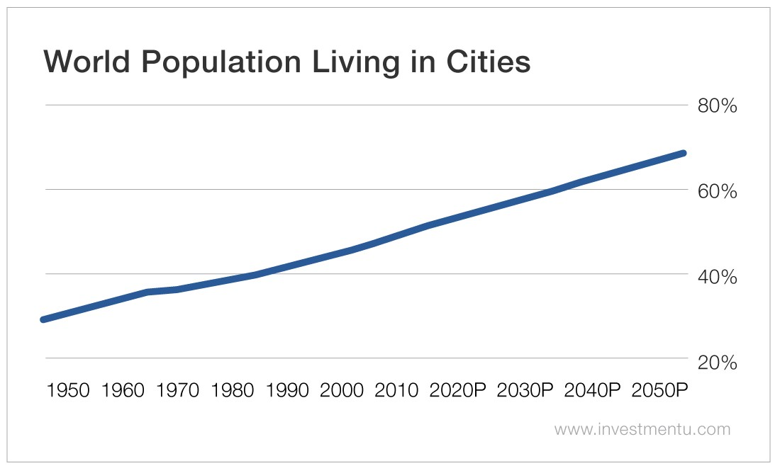 World Population Living in Cities