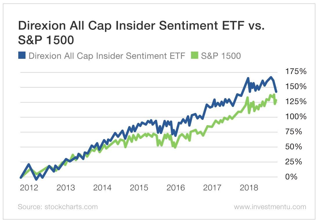 Direxion All Cap Insider Sentiment ETF vs S&P 500